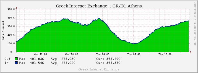 GRIX Daily Traffic graph