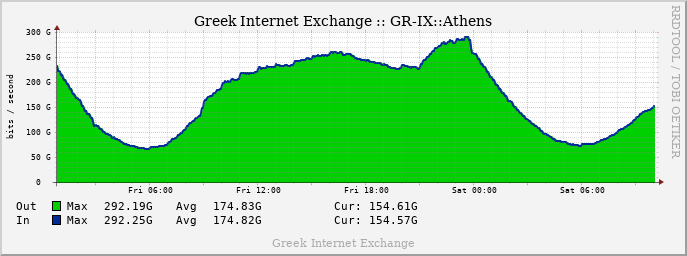 GRIX Weekly Traffic graph