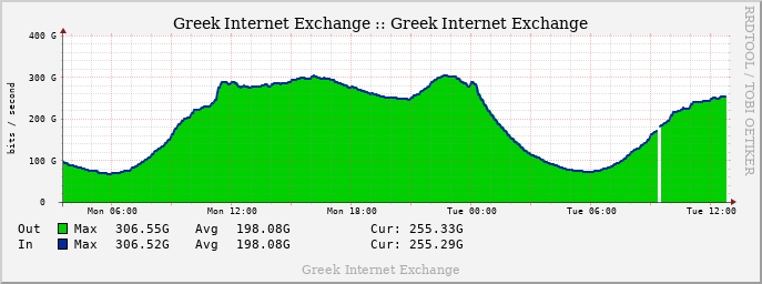 GRIX Daily Traffic graph