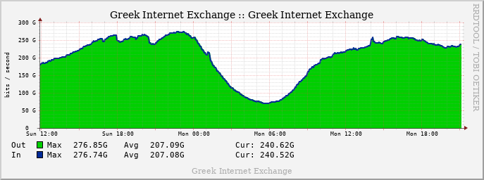 GRIX Monthly Traffic graph