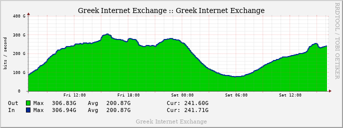 GRIX Yearly Traffic graph