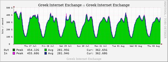 GRIX Weekly Traffic graph